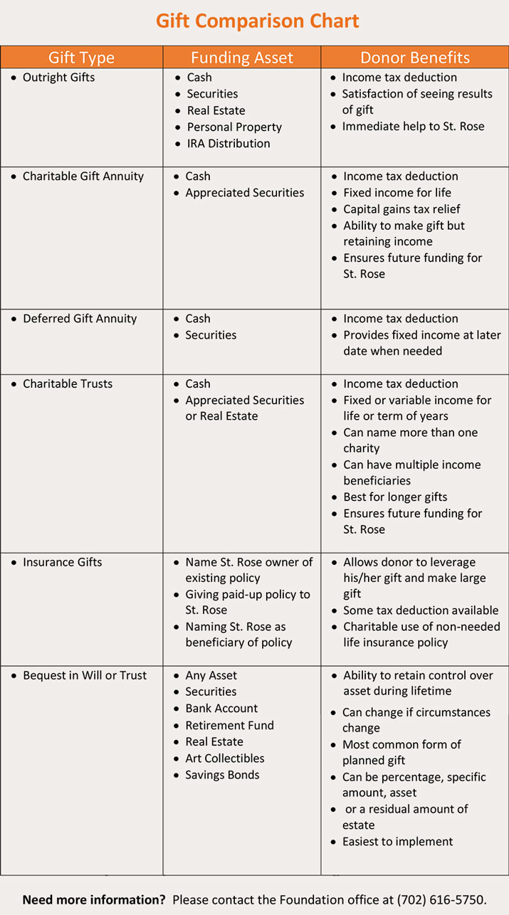 Planned Giving Chart